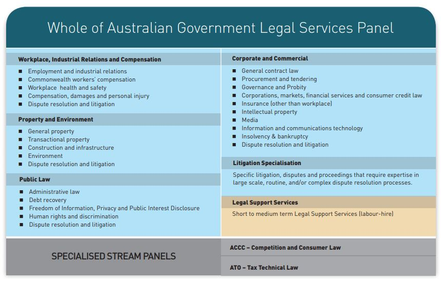 Panel Areas of Law and Practice Areas